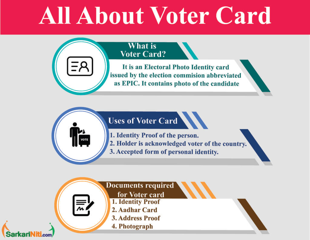 Voter Card Infographics