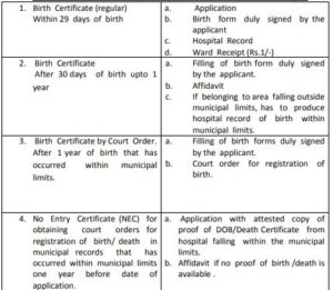 Jammu and Kashmir Birth Certificate, Application Form, Apply